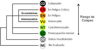 Directrices para la aplicación de las Categorías y Criterios de la Lista  Roja de Ecosistemas de UICN